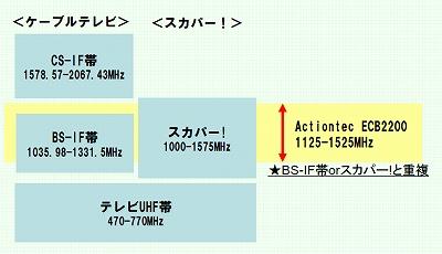 Secb2200freq1_2